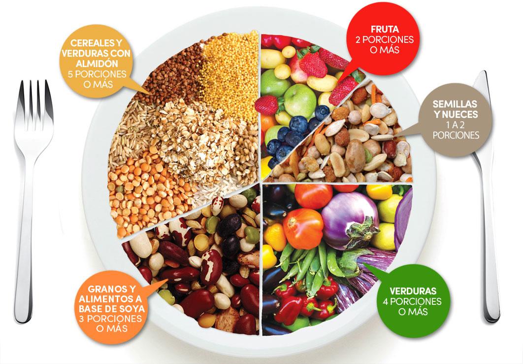 Nutrition information for a balanced vegetarian diet or vegan diet.