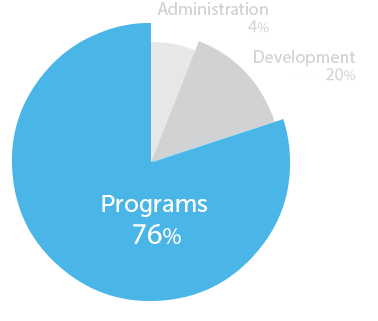 Pie Chart for Mercy For Animals, showing that nearly 78 cents of every dollar spent by Mercy For Animals goes directly to programs that save animals